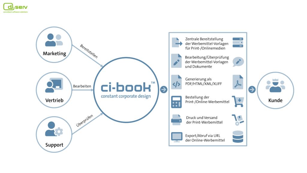 CI-BOOK - Constant Corporate Design