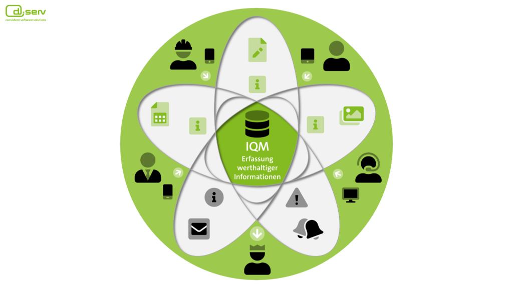 Übersicht zu IQM - Webbasiertes Prozessmanagement